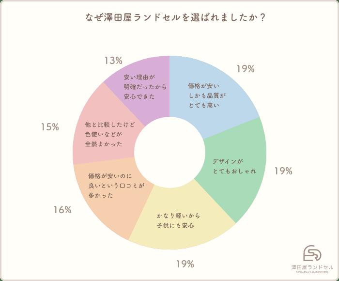 なぜ澤田屋ランドセルを選ばれましたか?